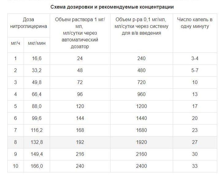 Таблица 2 – Дозировка, концентрация и скорость введения раствора нитроглицерина