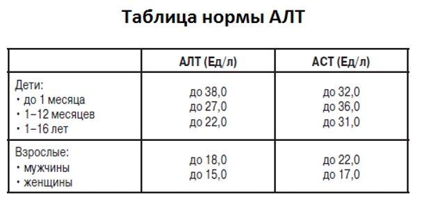 Таблица нормальных показателей АЛТ