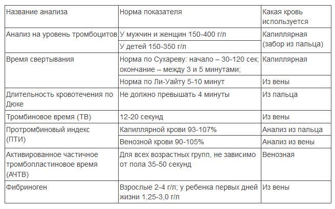 Различные анализы и нормы показателей свертываемости крови