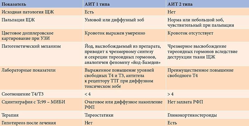 Особенности развития амиодарон-индуцированного тиреотоксикоза 1 и 2 типов
