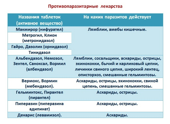 Таблица 1 – Противопаразитарные лекарства