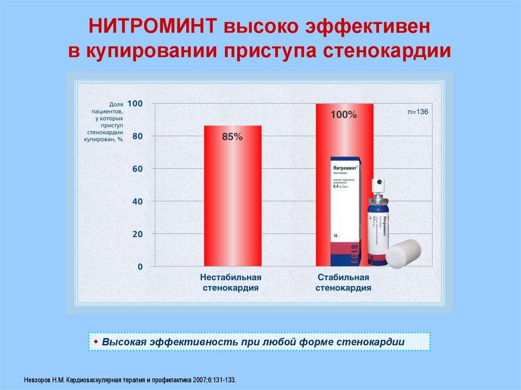 Результаты купирования приступа стенокардии Нитроминтом