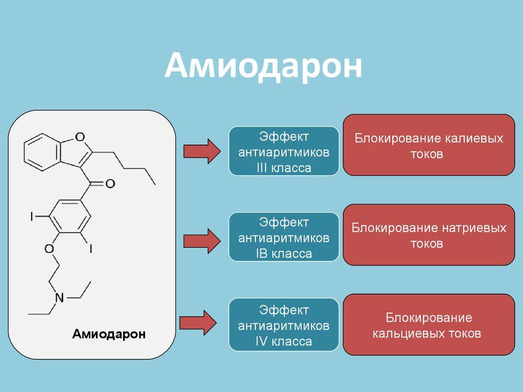 Функции Амиодарона