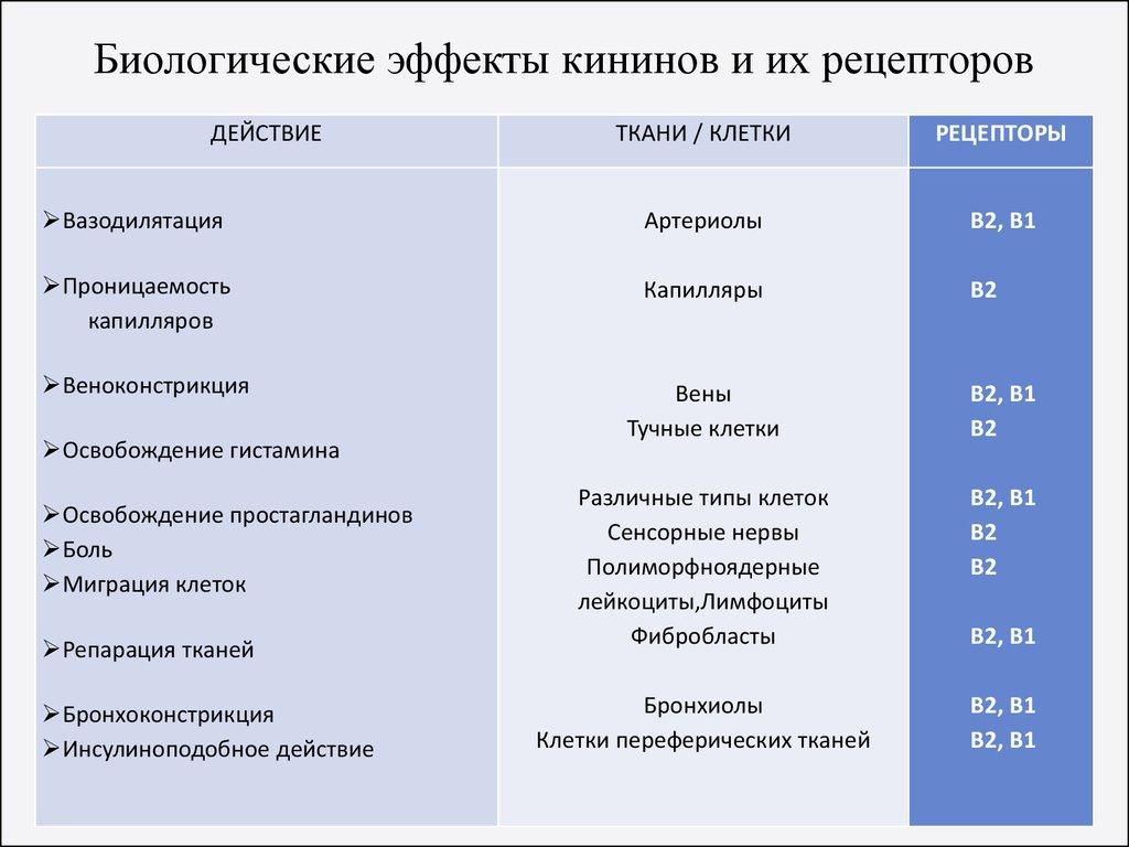 Биологические эффекты кининов и их рецепторов
