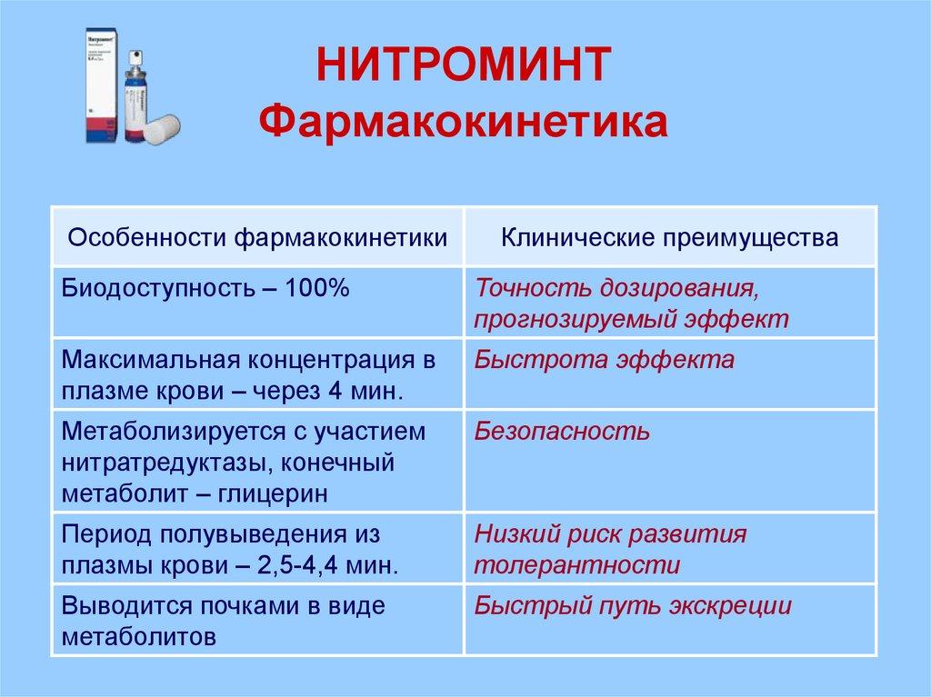 Фармакокинетика препарата