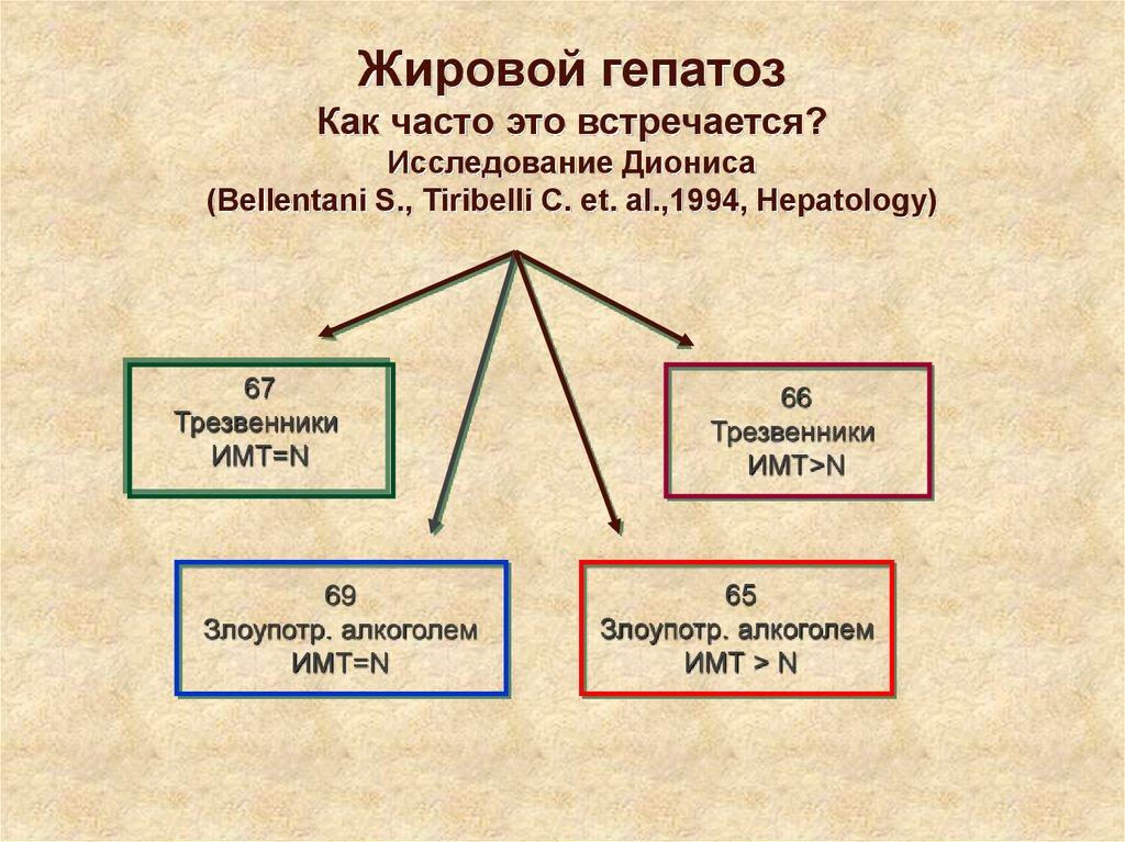 Статистика жирового гепатоза