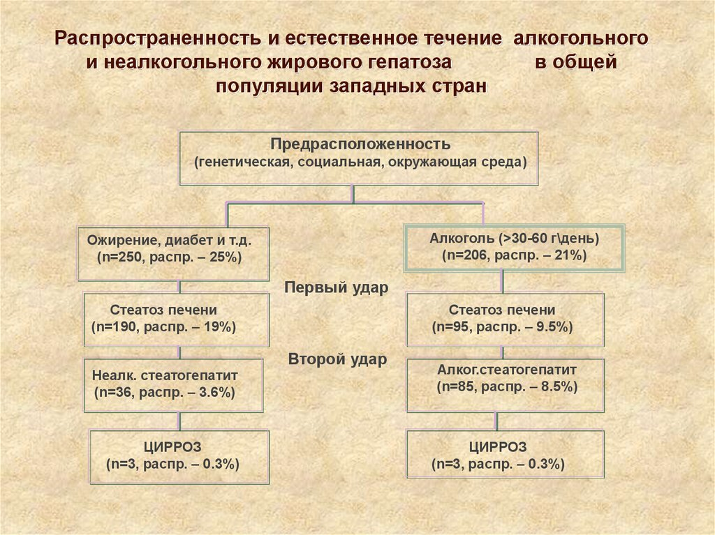 Распространенность и течение болезни