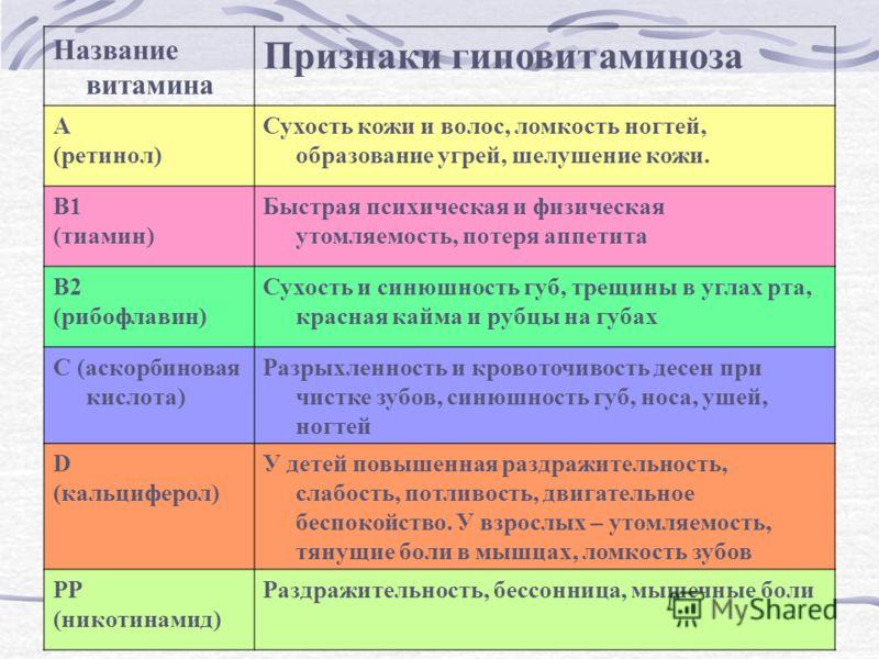 Признаки гиповитаминоза