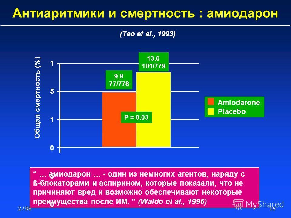 Показатели смертности при Амиодароне
