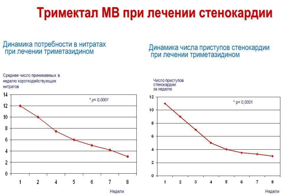 Результаты лечения стенокардии Тримекталом МВ