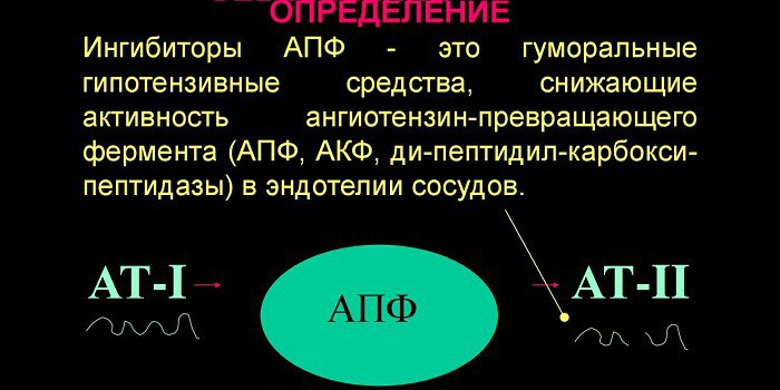 Определение ингибиторов АПФ