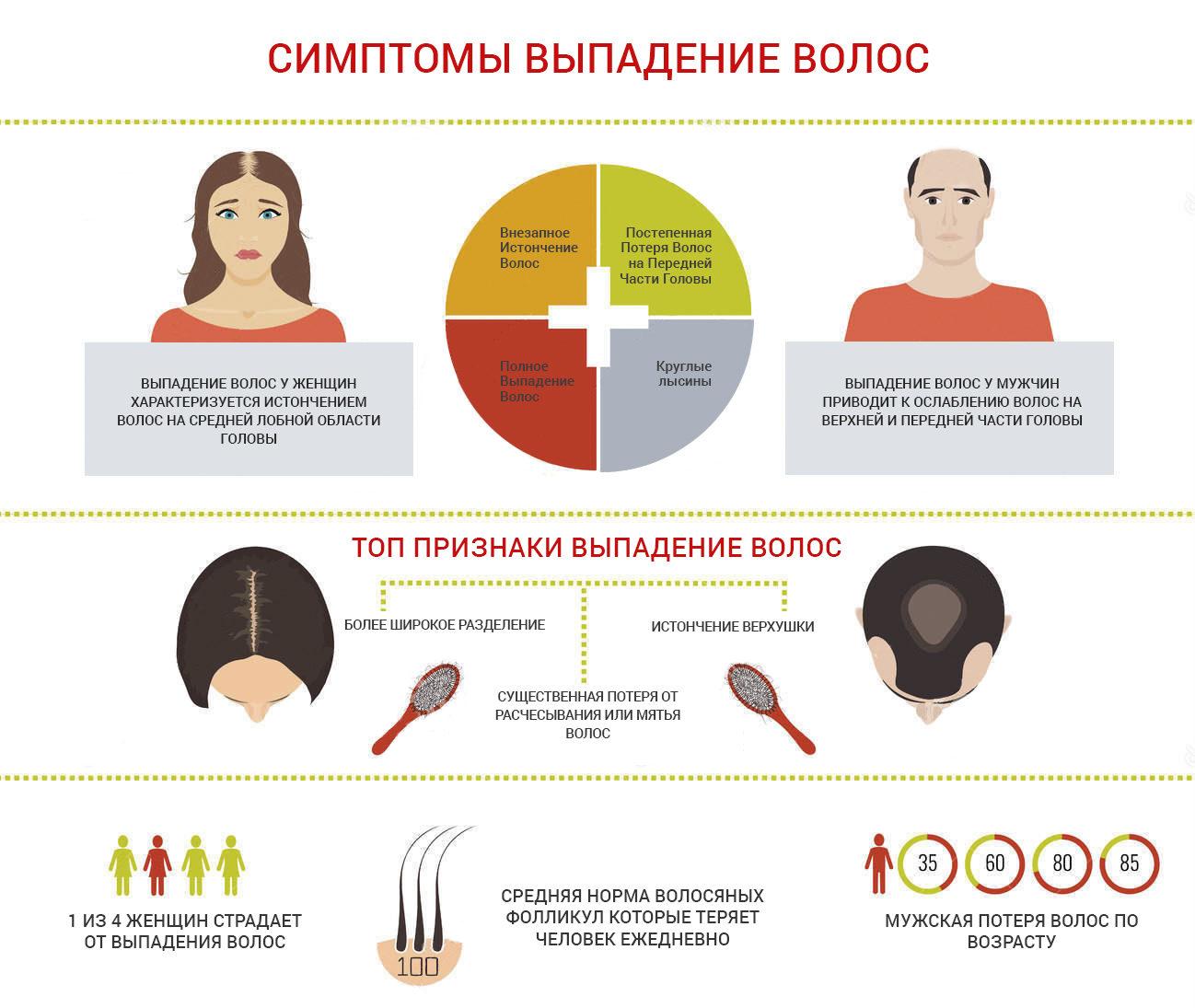 Симптомы выпадения волос