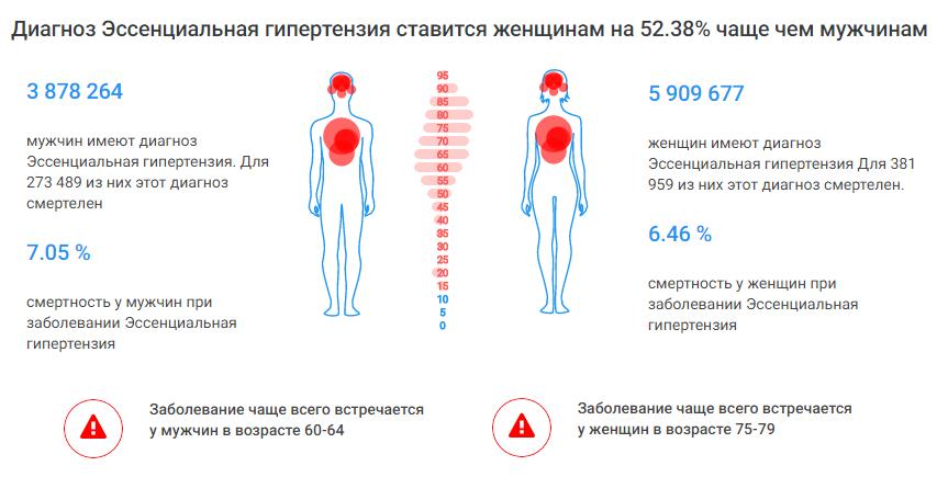 Статистика эссенциальной гипертензии