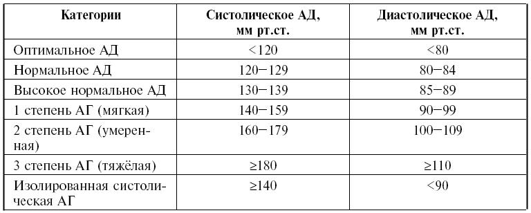 Таблица артериального давления