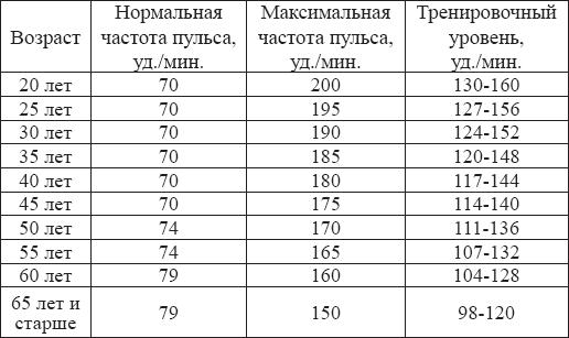 Показатели нормального сердцебиения