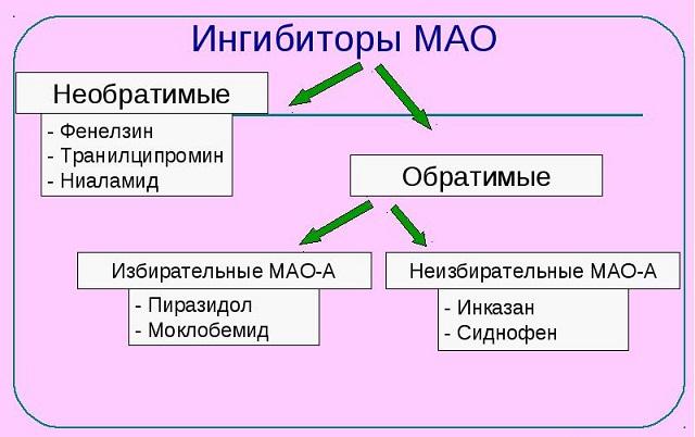Препараты Ингибиторы МАО