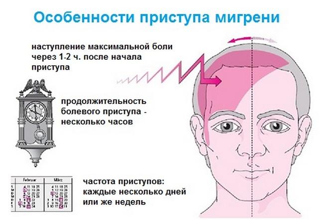 Мигренозный приступ