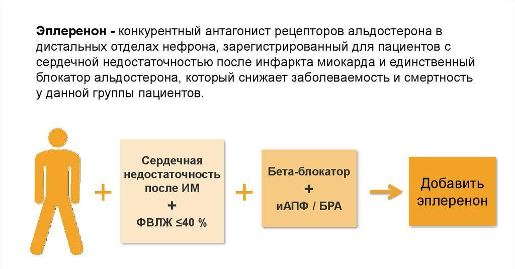 Эплеренон - активный компонент Инспры