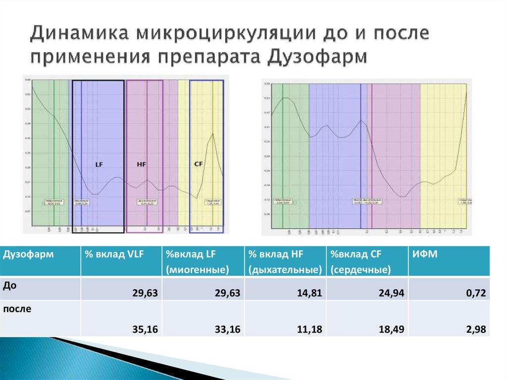 Динамика микроциркуляции до и после применения Дузофарма