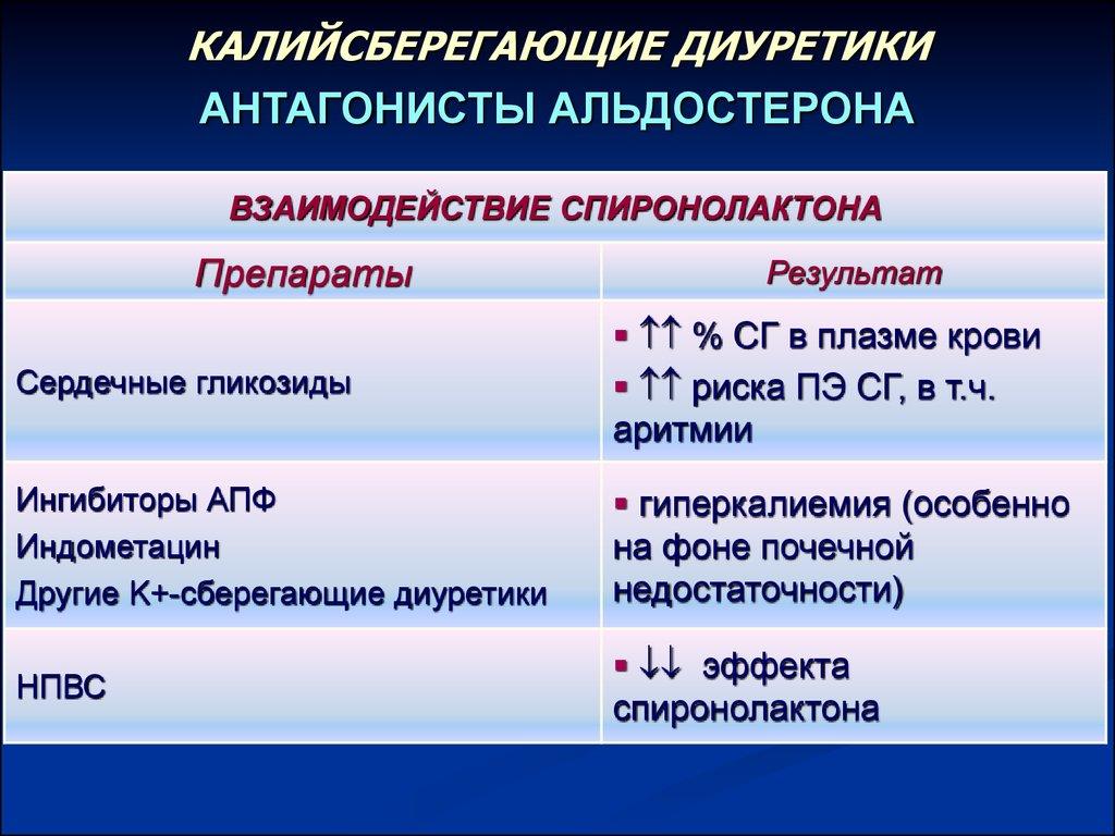 Взаимодействие Спиронолактона
