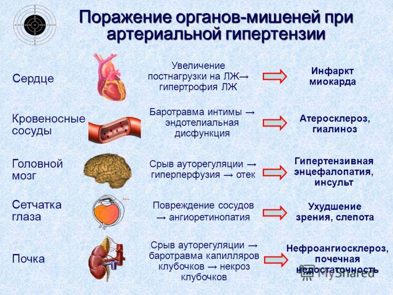 Последствия артериальной гипертензии