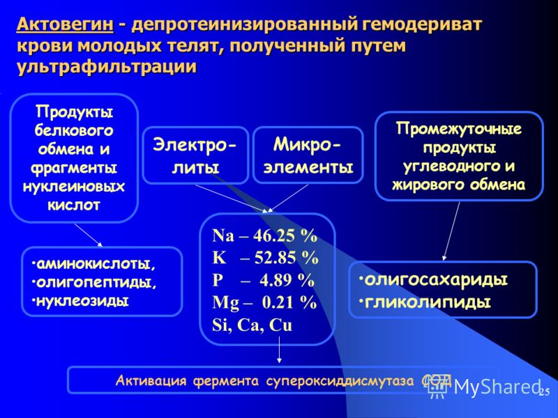 Состав Актовегина