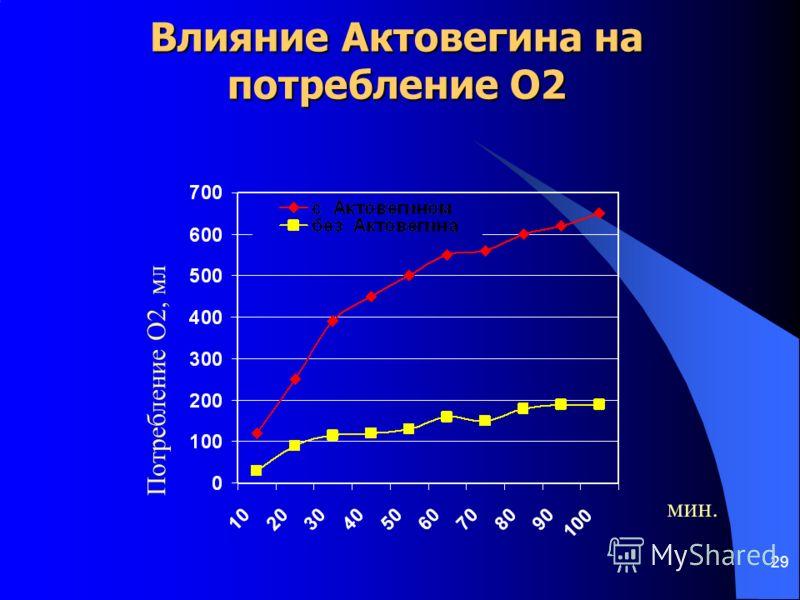 Влияние Актовегина на потребление кислорода