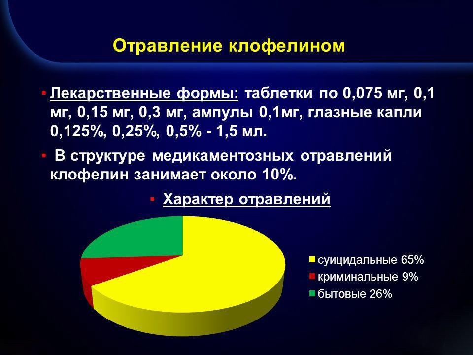 Статистика отравлений Клофелином