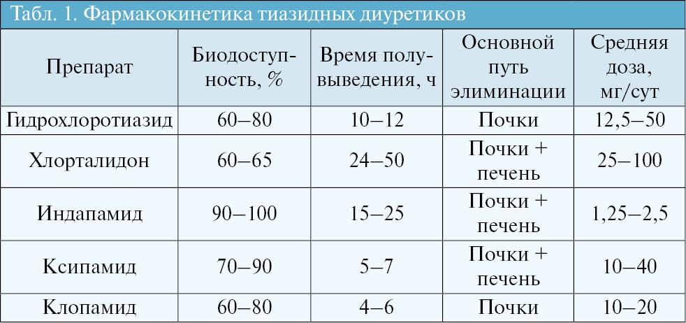 Фармакокинетика тиазидных диуретиков