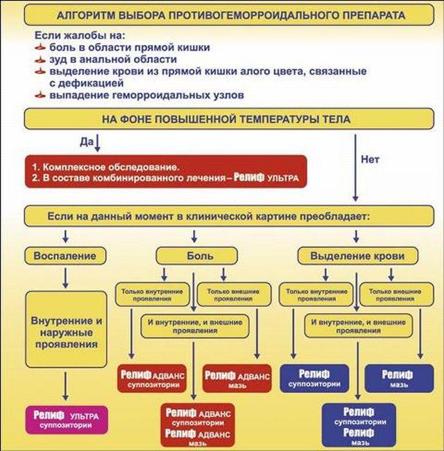 Алгоритм выбора препаратов Релиф