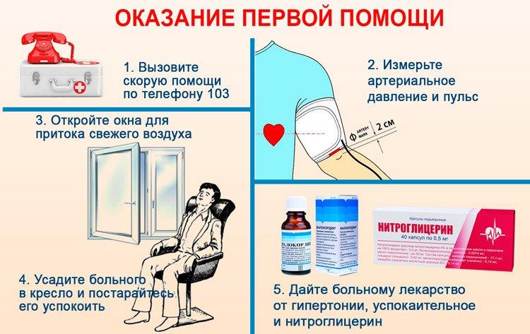 Неотложная помощь при гипертоническом кризе