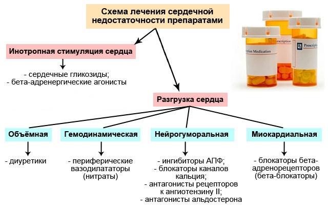 Схема лечения СН