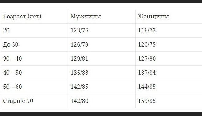 Таблица 1 – Нормы значений АД