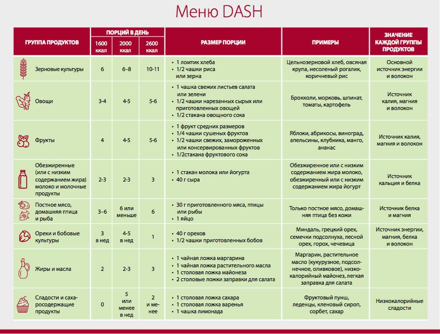 Dash-меню