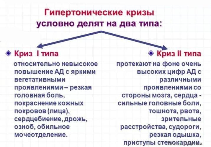 Типы ГК