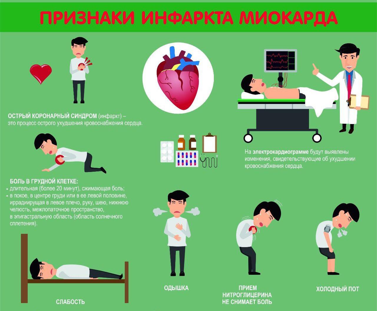 Признаки инфаркта миокарда