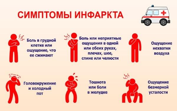Симптомы ИМ