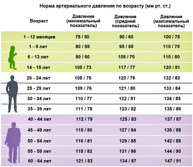 Нормальные показатели АД по возрастам