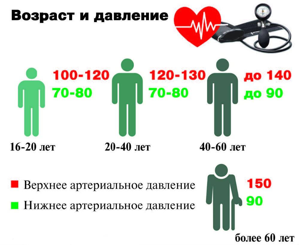 Показатели АД в зависимости от возраста