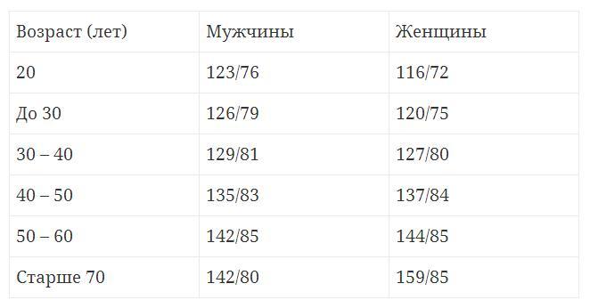 Таблица нормального АД человека