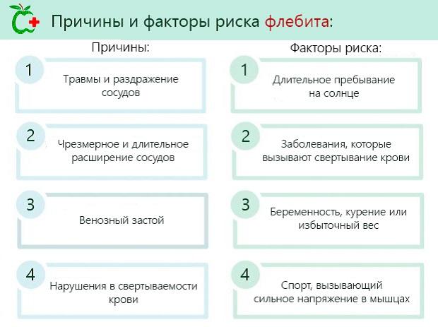 Причины и факторы риска флебита
