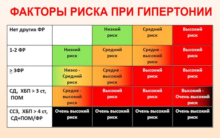 Группы риска при гипертензии