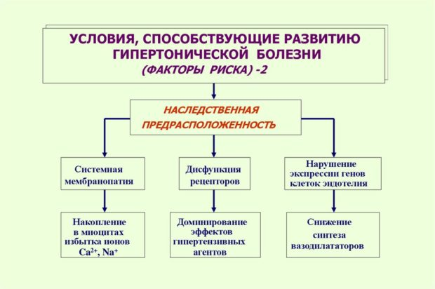 Наследственная гипертония