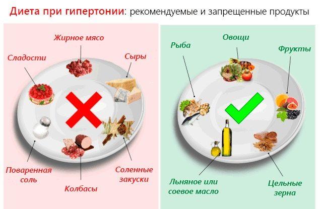 Основы питания при ГБ