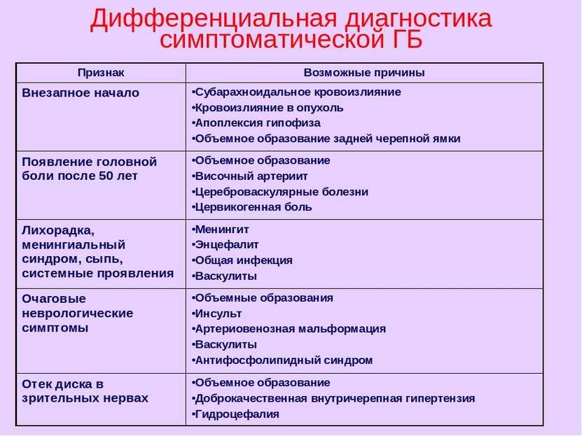 Дифференциальная диагностика симптоматической АГ
