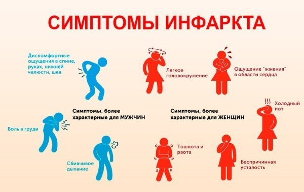 Симптоматика инфаркта