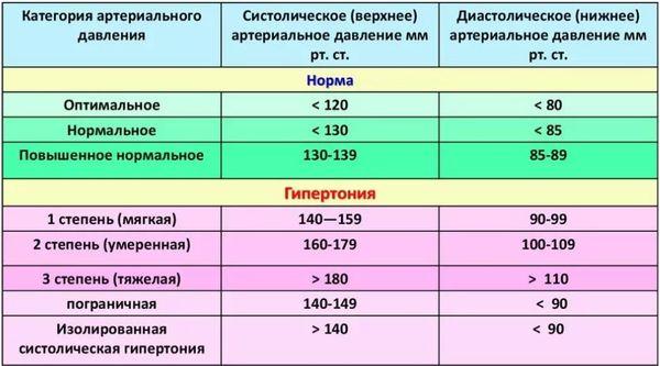 Категории артериального давления