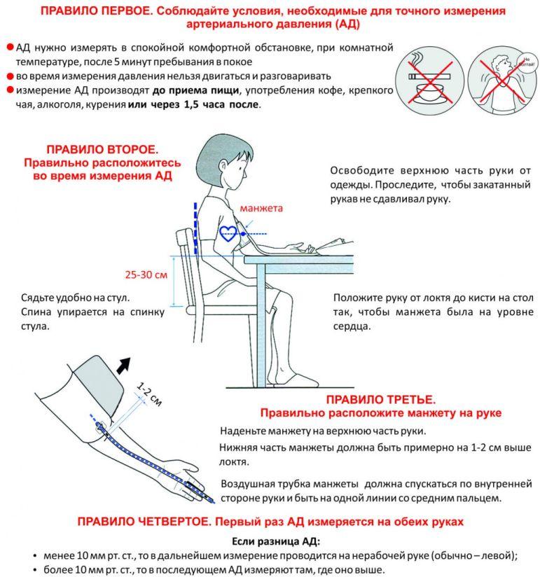 Правила измерения давления