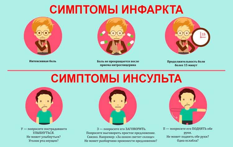 Симптоматика заболеваний