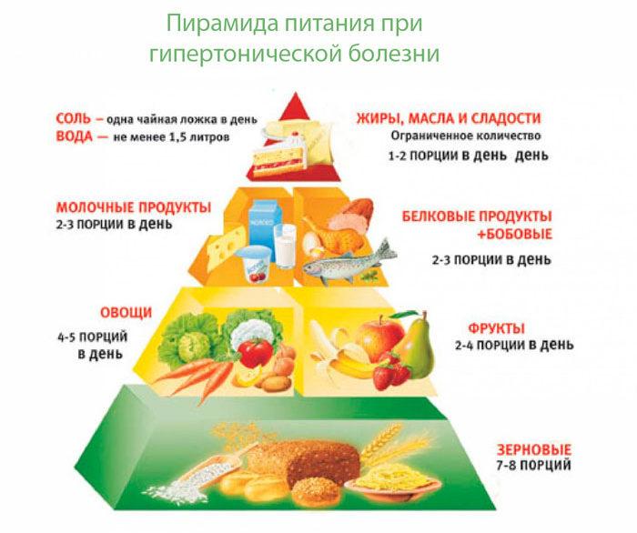 Питание при повышенном АД